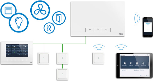 news2016_Busch-free-at-home_wireless-ABB